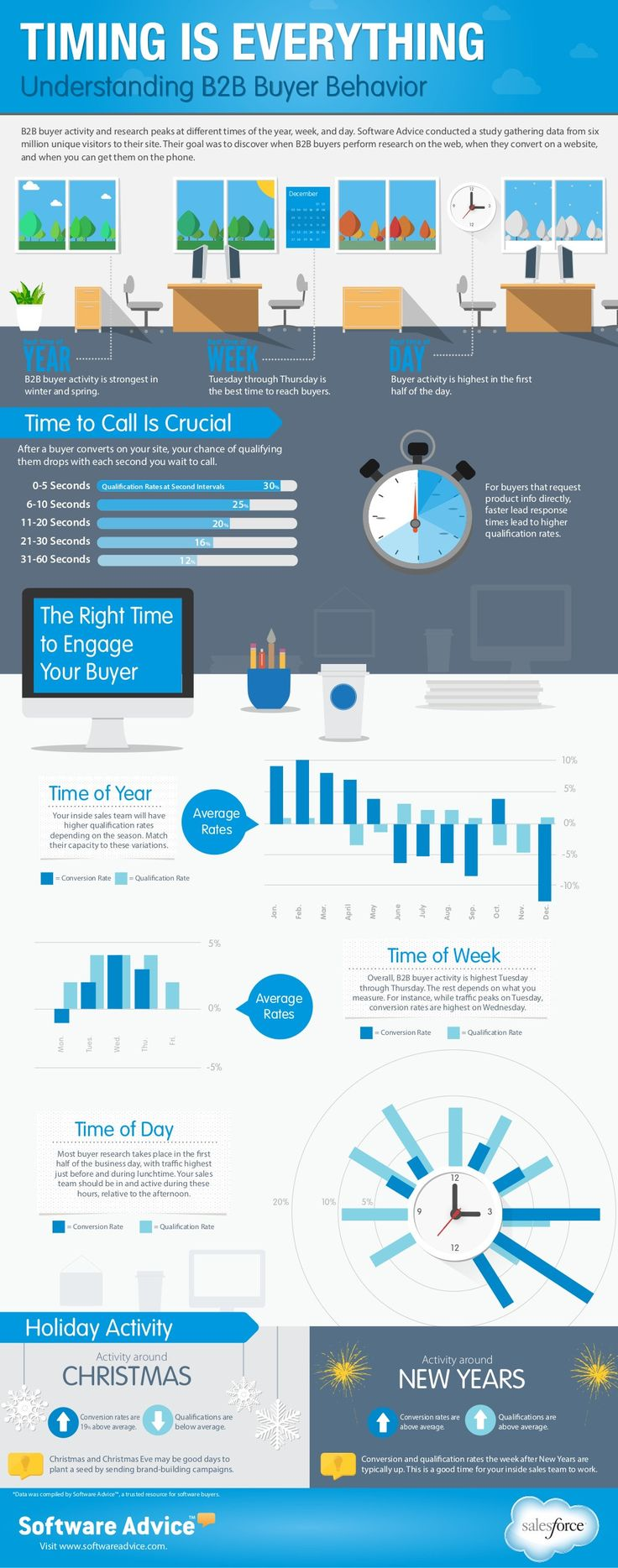 Timing is Everything Understanding B2B Buyer Behavior   #infographic #Business #B2B