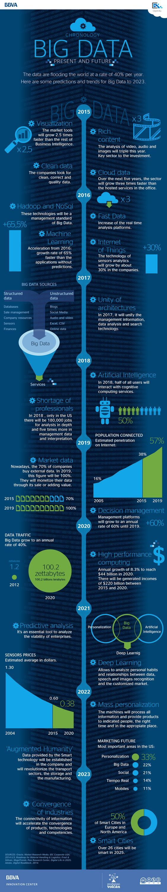 Infographic: Big Data, Present, and Future. Predictions and trends for big data to 2023.