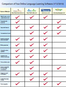 Comparison of Free Online Language Learning Software