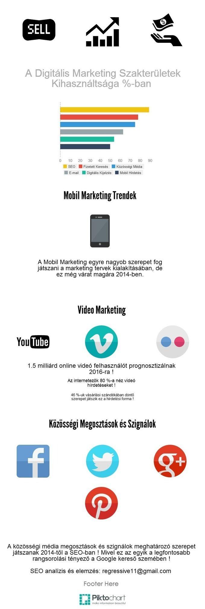 SEO, mobil marketing, videó marketing, közösségi média marketing a mindennapokban infografika