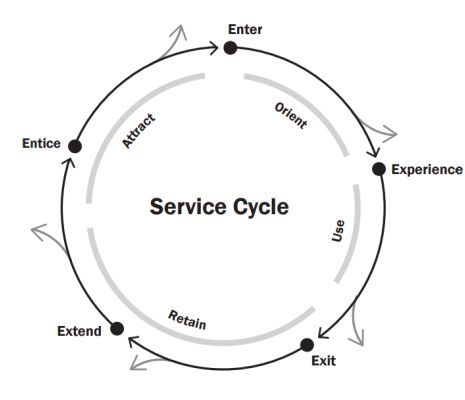 The fundamentals of service design and the tools that you