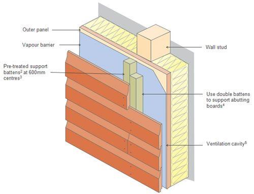 Horizontal Cladding New Build Garden Playhouse Roofs