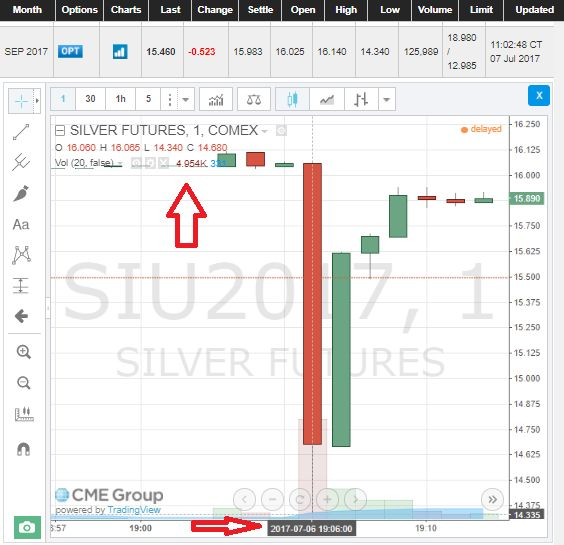 CME Stays Silent on Cause of COMEX Silver Flash Crash http://betiforexcom.livejournal.com/26174436.html  Submitted by Ronan Manly, BullionStar.comSilver futures prices on the COMEX futures trading platform briefly plummeted at approximately 7:06am Singapore time yesterday, with the price for the front month (most active) September silver contract falling from a US$16.06 quote down to a low of US$14.34 all within  a 1 minute interval. The futures price then recovered nearly all of its losses…