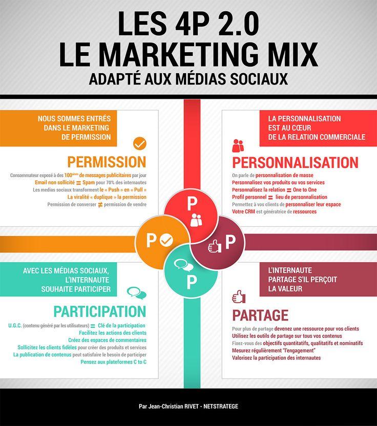 Infographie Le Marketing Mix des Medias Sociaux par Jean-Christian Rivet