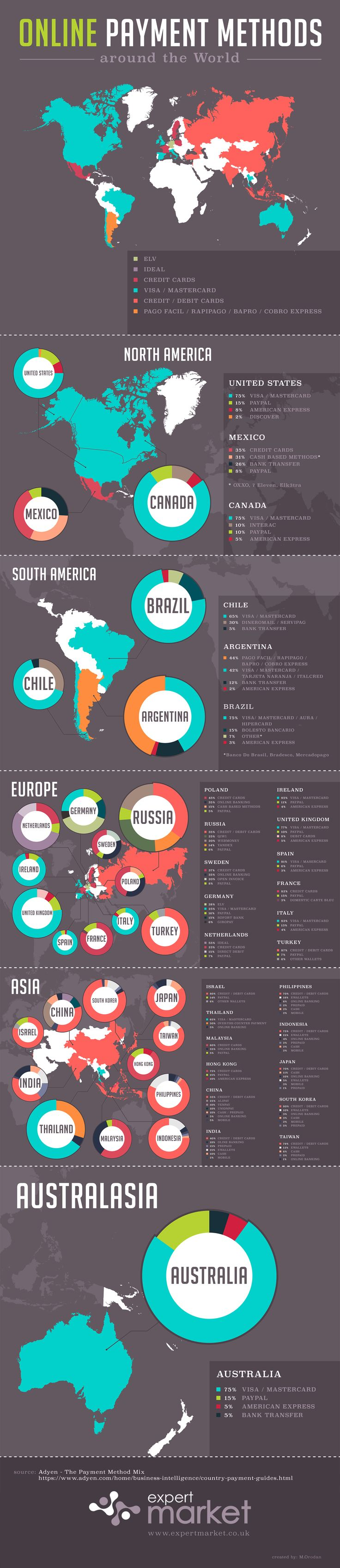 Online Payment Methods Around the World #infographic #Business #Finance #Payment