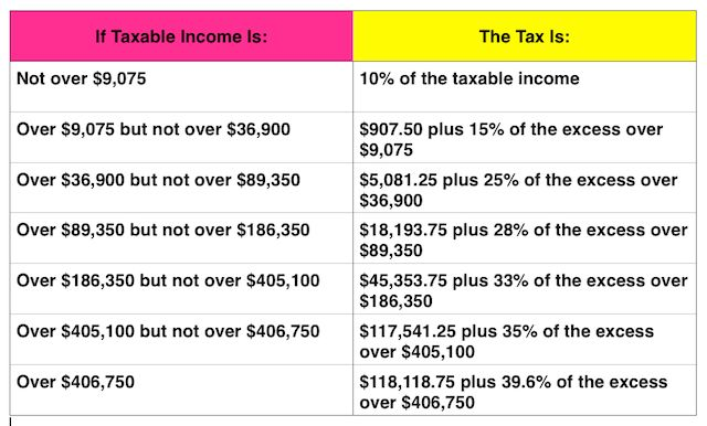 WOW! I didn't realize how much more taxes Single people pay. Yikes!!   2014 tax chart