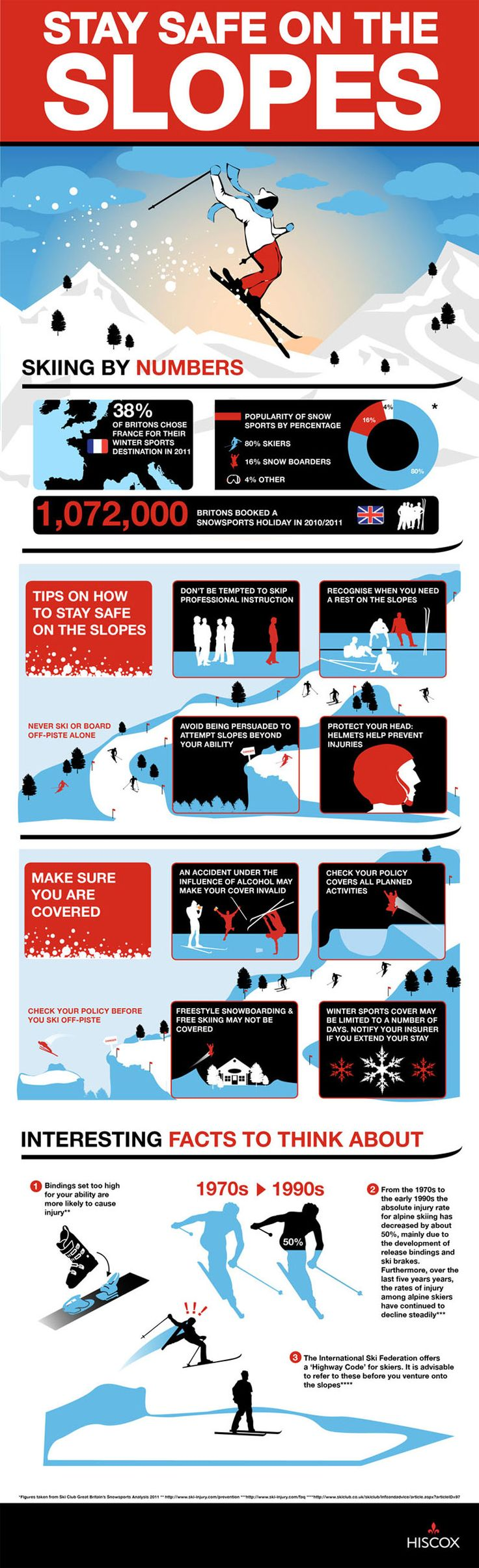 Stay Safe On The Slopes. A few good tips for those planning on a skiing holiday.