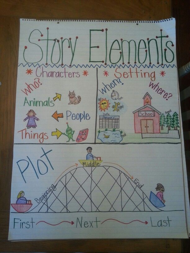 Story Elements anchor chart -  characters setting and plot.