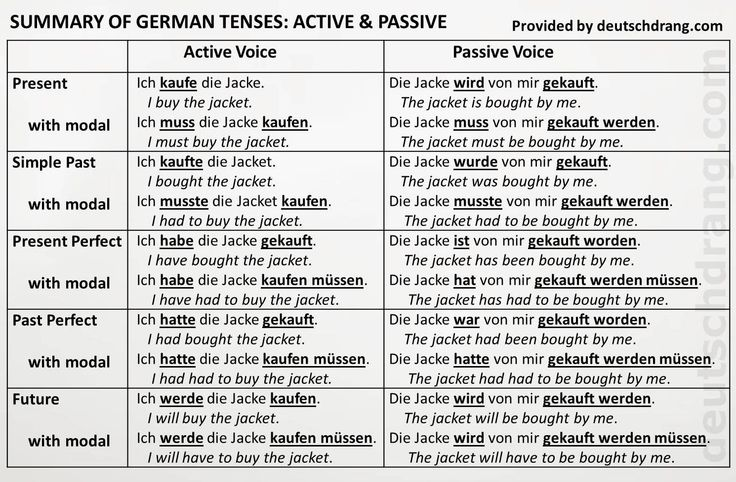 Advanced-level worksheet for active and passive voice. Changing sentences from active to passive and vice versa, with and without modals. Includes summary of tenses. Link to exercise: http://deutschdrang.com/dir/wp-content/uploads/2013/02/passive-worksheet.docx