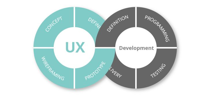 Choosing a UX Strategy that suits you: Agile Vs Lean UX - Justinmind