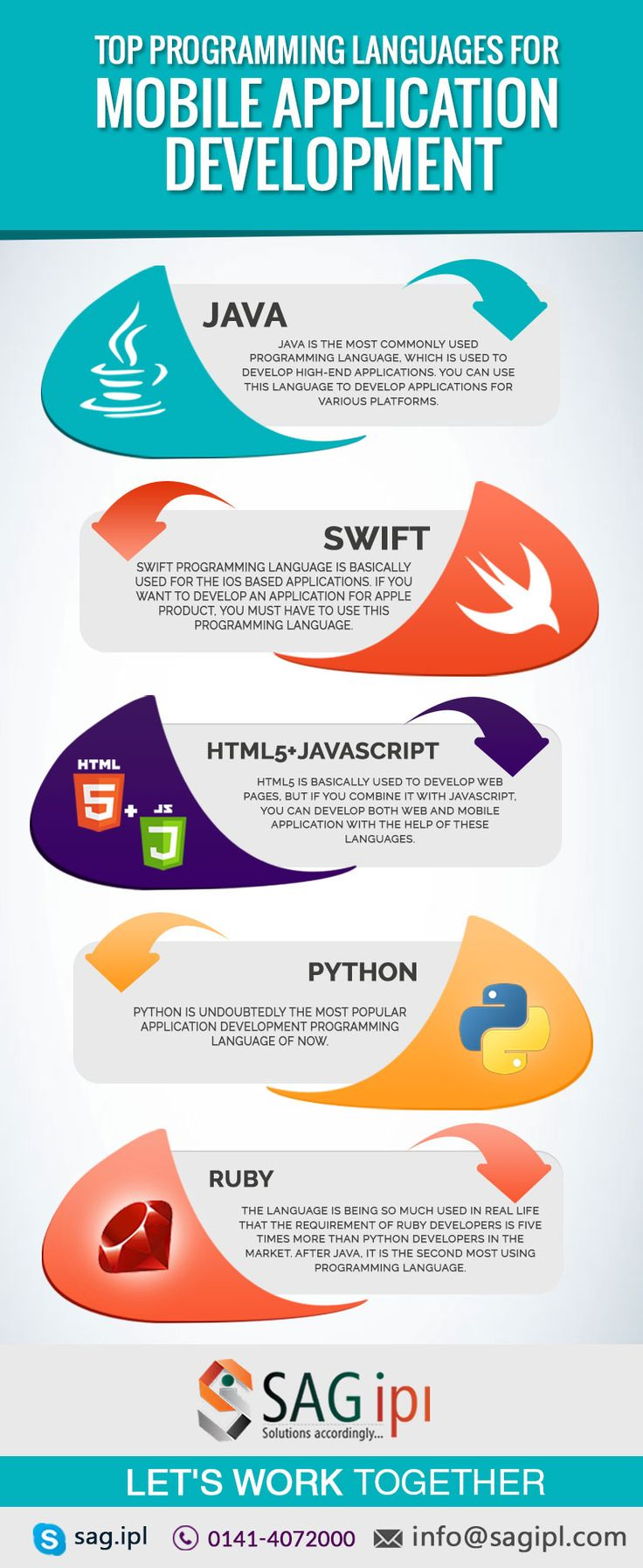 Top Programming Languages For Mobile Application Development