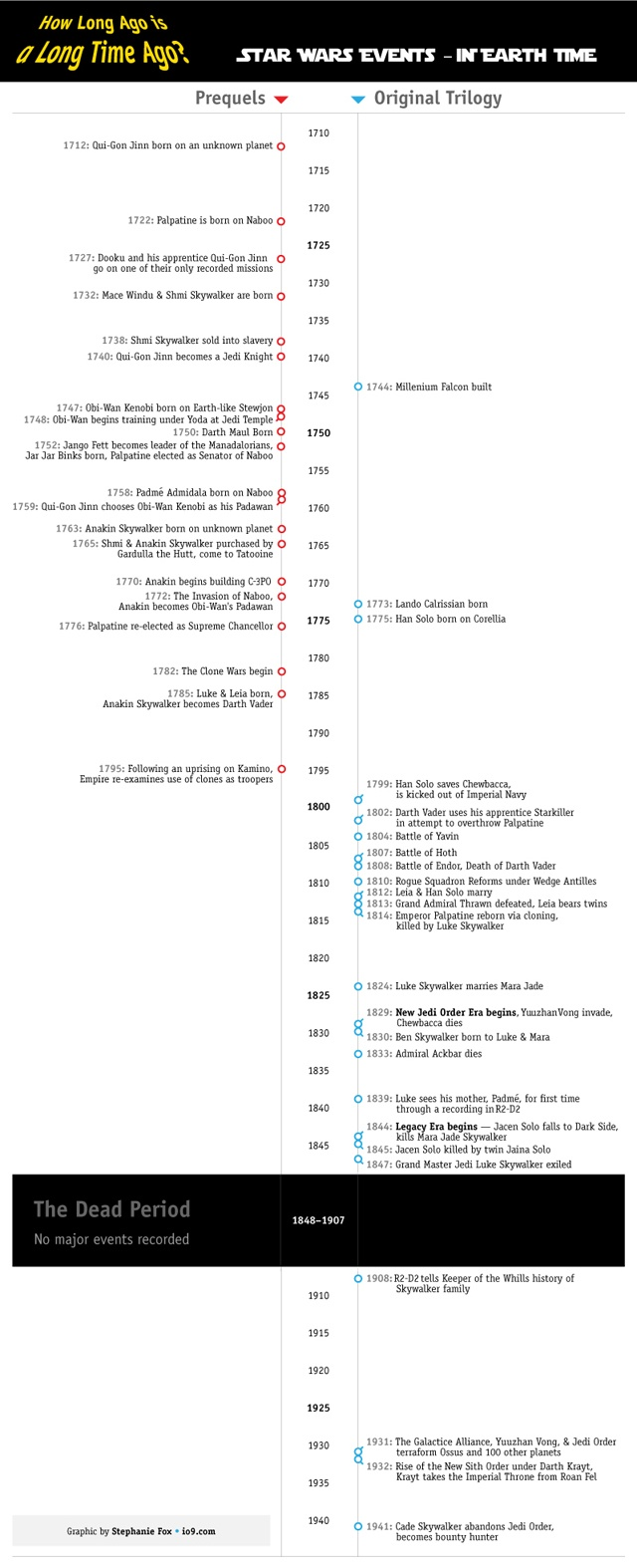 Using a couple of Star Wars Expanded Universe resources and a little math, placing the events of the Star Wars Universe into our own timeline is possible, with some very interesting results.