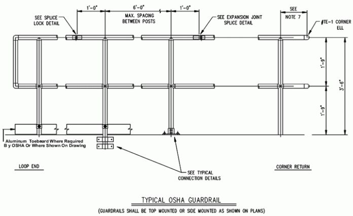 Best How I Successfuly Organized My Very Own Osha Handrail 640 x 480