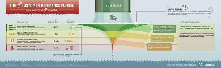 El embudo de las referencias de los clientes (B2B): Digital Marketing, Infographic Mashup, Client B2B, Sales Funnel, Funnel Infographic, B2B Custom, Marketing Infographic, B2B Marketing, Custom Reference Funnel Png