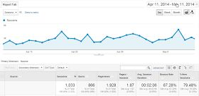 Amanda Kendle Consulting: Monetising my travel blog: traffic and income report May 2014