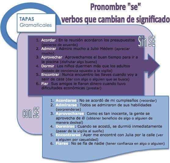 """""""SE"""" y cambios de significado en el verbo"""