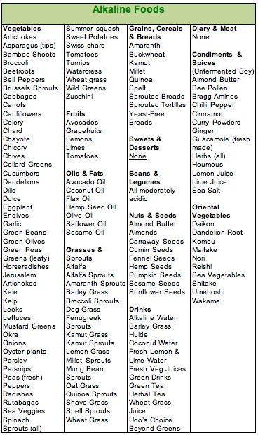 A list-of-alkaline-foods.  All the literature I've ready on Candida says that a too-acidic system encourages the growth of Candida and that alkaline foods can inhibit growth by starving the fungus of its preferred source of nutrients.