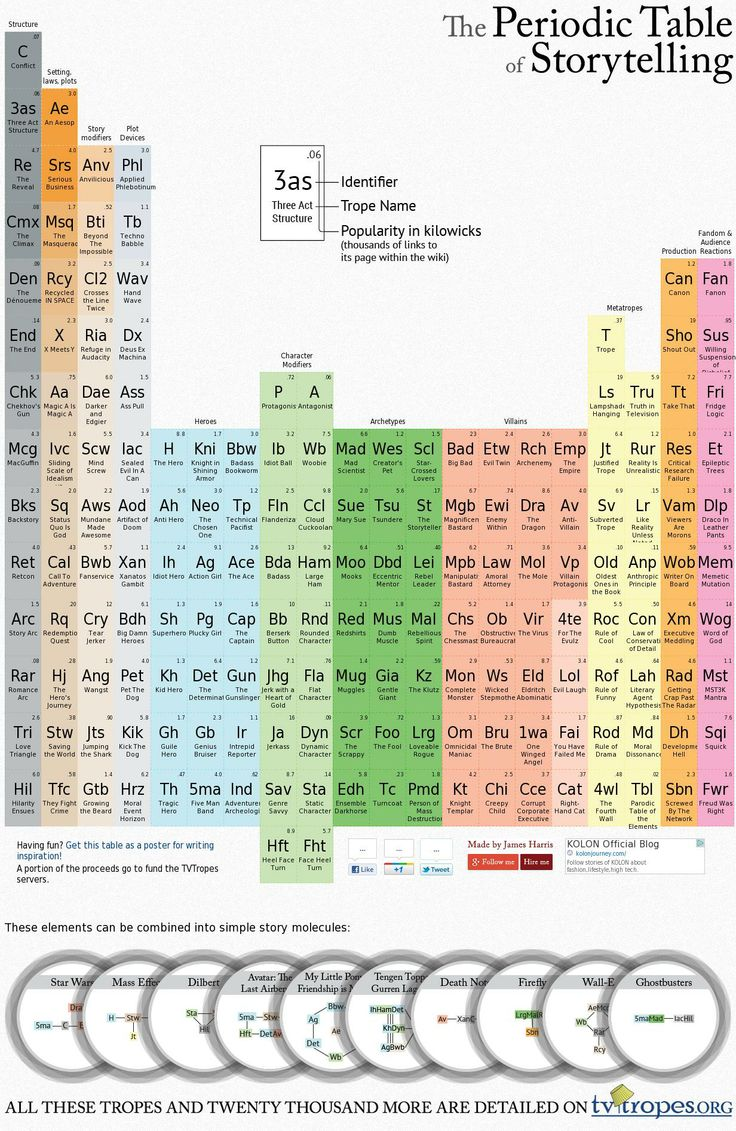 Best 25 periodic table blocks ideas on pinterest periodic table the basic building blocks of storytelling which elements will you recognize urtaz Images