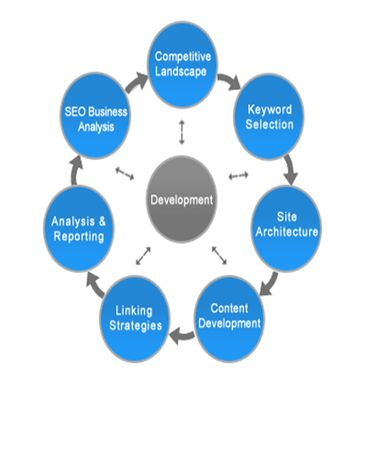 Search engine optimization, SEO, is the most effective online marketing technique to help get quality visitor traffic to your website. If you want to take your business to the next level, then it is advisable for you to contact us at Designyoursite.net, the best SEO Company. Besides offering Tulsa SEO services, they also offer you website design and development service.