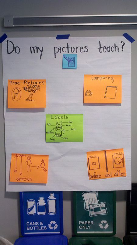 Anchor Chart Comparing Fiction and Non-Fiction Texts
