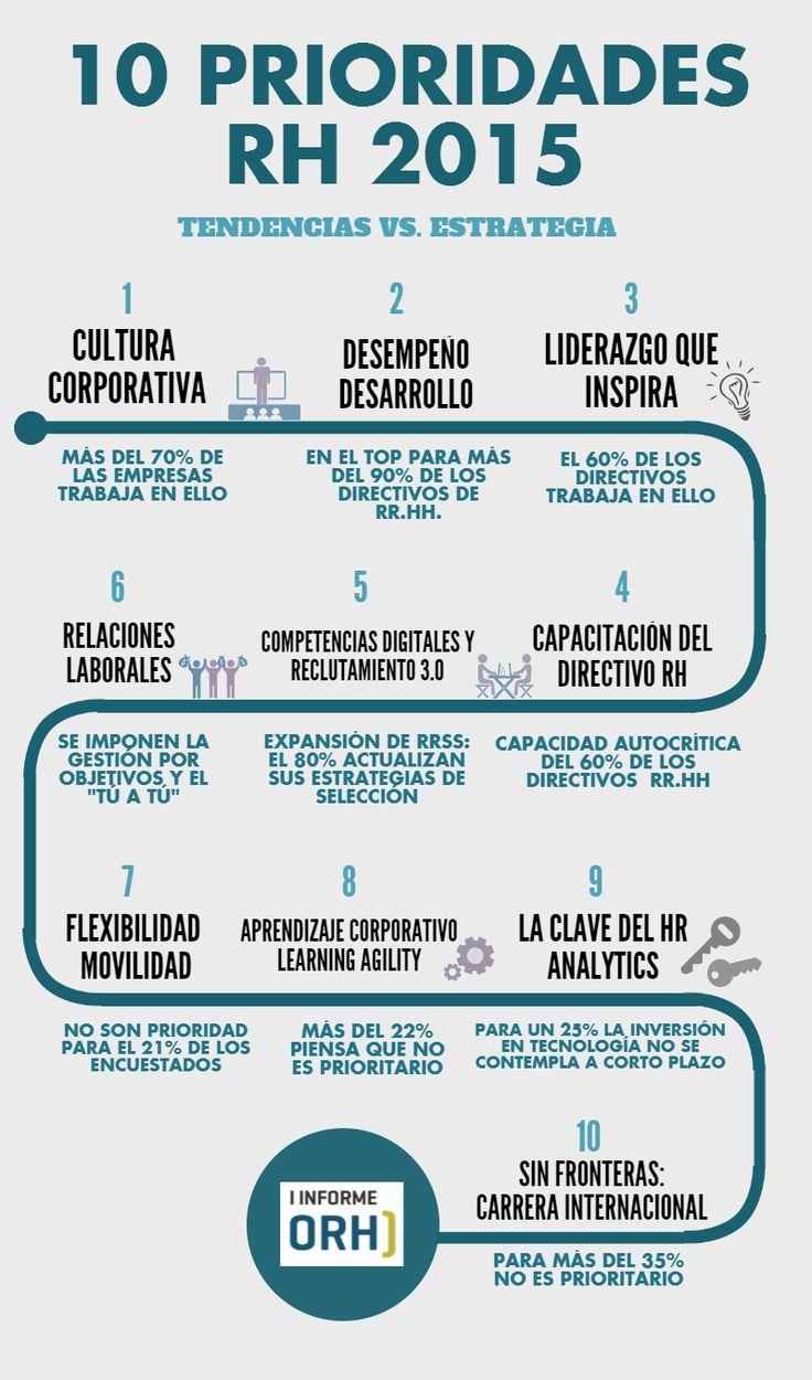 10 prioridades de Recursos Humanos para 2015 #infografia #infographic #rrhh