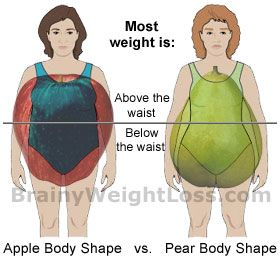 Apples and Pears: Losing Weight with a Pear Shape Body vs. an Apple Shaped Body
