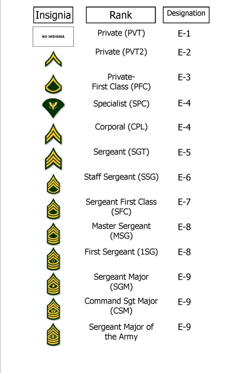 Enlisted Rank Chart. We teach you all this in Army Family Team Building (AFTB) Level K (Military Knowledge) Class:  Crucial for those who are new to the Army. It introduces them to the basic terms, acronyms, and resources that are needed in order for them to successfully transition into the Army lifestyle. Topics such as Military Acronyms and Terms, Chain of Command, Customs and Courtesies and Social Functions, and Community Resources are included as part of this course.