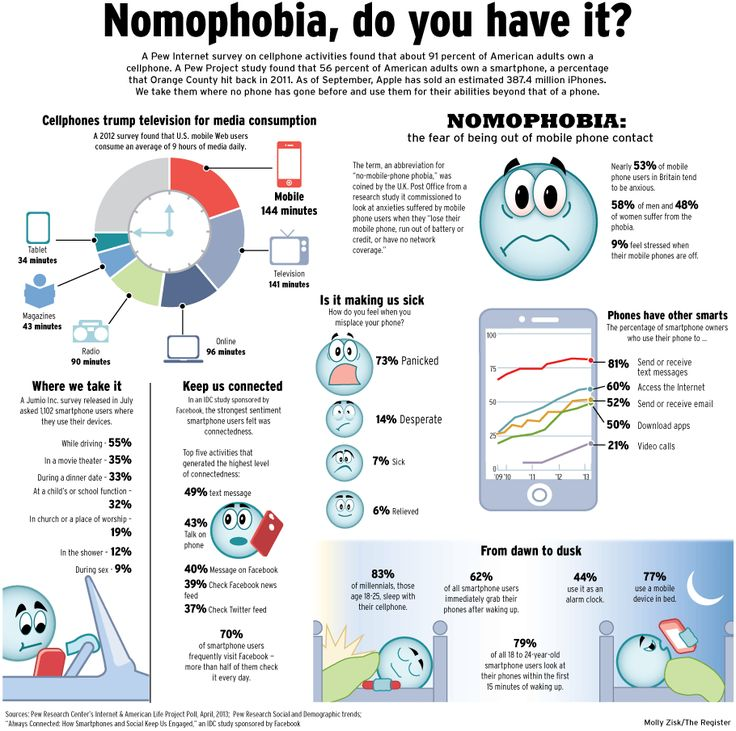 Nomophobia - fear of being without cellphone or out of touch with social media. Molly Zisk
