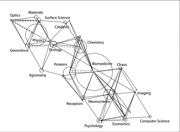 The relationships between 43 areas of research, based on data from Science Citation Index