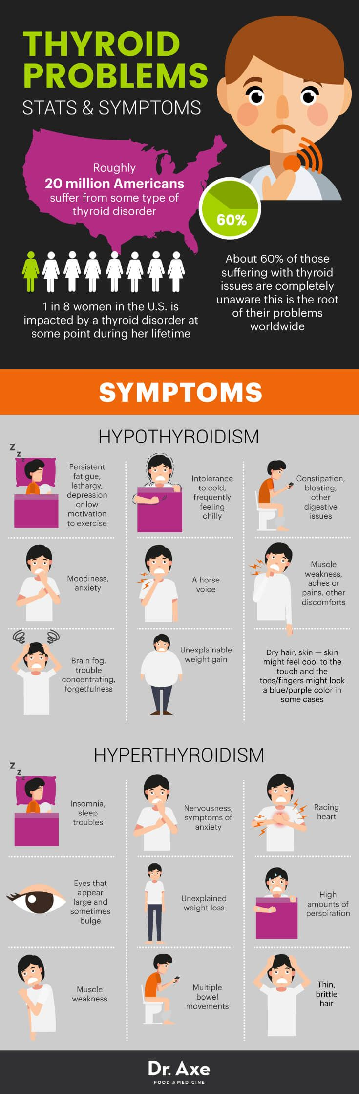 Symptoms of Thyroid Problems & Remedies That Help - Dr. Axe