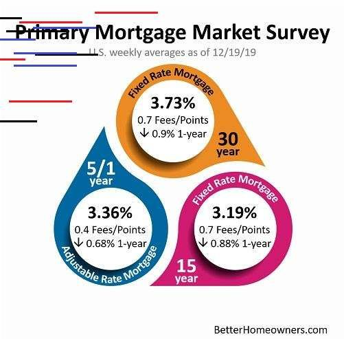 Mortgage Market Survey In 2020 Mortgage Adjustable Rate Mortgage Fixed Rate Mortgage