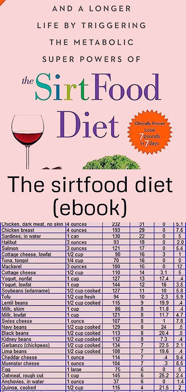 Diet Ebook Sirtfood The Sirtfood Diet Ebook K Weekly Food Planner For 3 Meals A Day Char In 2020 Keto Diet Food List Ketogenic Diet Food List Ketogenic Diet Plan