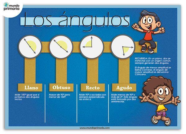 En esta infografía se clasifican los diferentes tipos de ángulos. #infography #children #education #resources #flowcharts #school #spanish