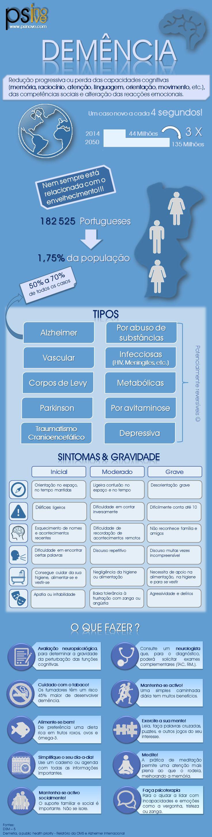 Demência: o  que é, prevalência, tipos, sintomas e o que fazer. www.psinove.com contacto@psinove.com