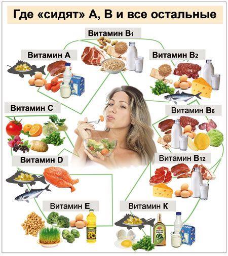 В каких продуктах содержатся витамины А, В и все остальные