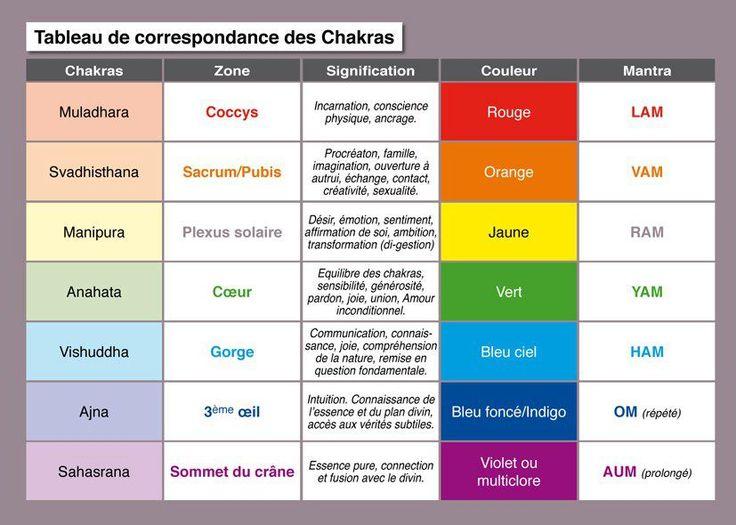 Correspondance des chakras