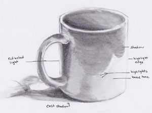 Skeching of a mug. | www.drawing-made-easy.com | #drawing #strategy