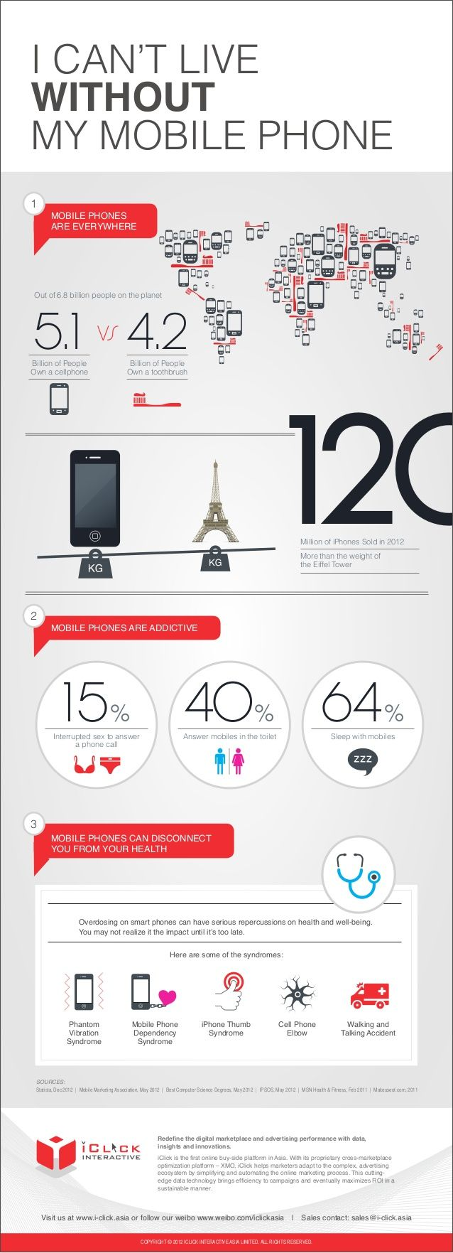 Addiction aux smartphones : les chiffres et les risques…  Fait surprenant, le monde compte plus de détenteurs de téléphones mobiles (5,1 milliards d'individus) que de personnes ayant une brosse à dent (4,2 milliards). Ironiquement, les 120 millions d'iPhones vendus en 2012 pèsent davantage que la tour Eiffel.