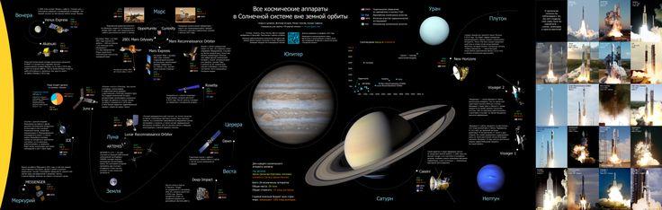 Космические аппараты в солнечной системе