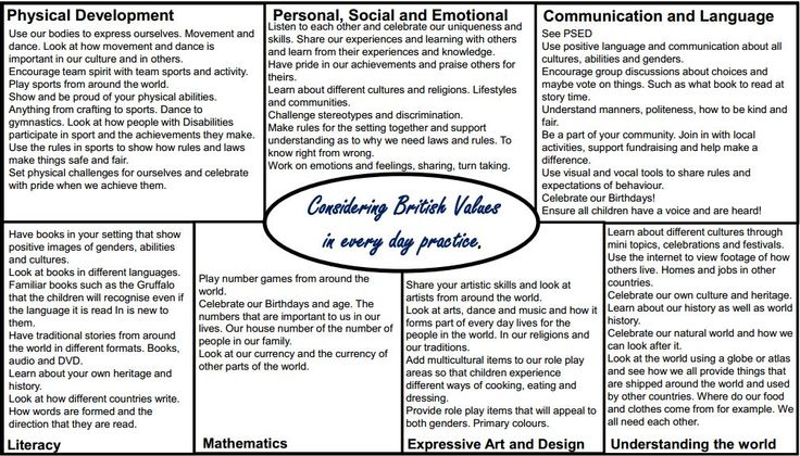 This is my interpretation of of how we incorporate British Values in our everyday practice and how this links to the EYFS.   OFSTED do NOT ...