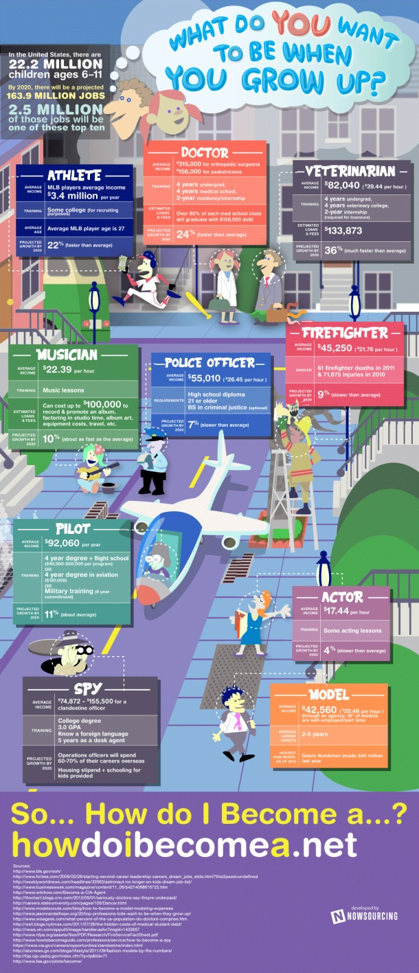 educational infographic data visualisation career choices what will you be when you grow up infographic description career choices what will you be wh