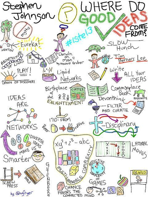 13 best mind mapping images on pinterest mind maps mind map i have learned a great deal about visual notetaking the past year as ive been working on my second ebook project mapping media to the common core vol i fandeluxe Image collections
