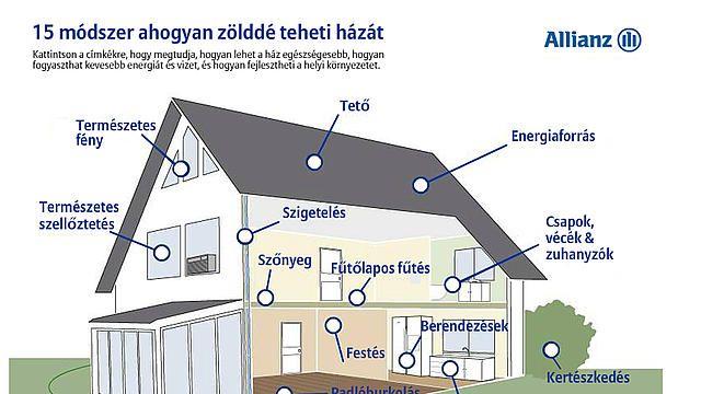 15 módszer, ahogyan zölddé teheti a házát - a képet megnyitva interaktív felület nyílik, amin további információkat kaphat a pontokra kattintva. #környezet #környezetvédelem #environment #energia #fény #energiaforrás #víz #újrahasznosítás #tető #recycling