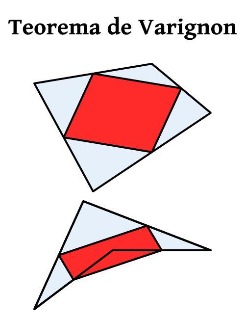 En cualquier cuadrilátero, los puntos medios de los lados forman un paralelogramo. Además, si el cuadrilátero es plano y convexo, el área del paralelogramo es la mitad de la del cuadrilátero original.  Como corolario, las medianas de un cuadrilátero tienen el mismo punto medio (al ser las diagonales de un paralelogramo). Además, el perímetro del paralelogramo de Varignon es la suma de las longitudes de las diagonales del cuadrilátero.