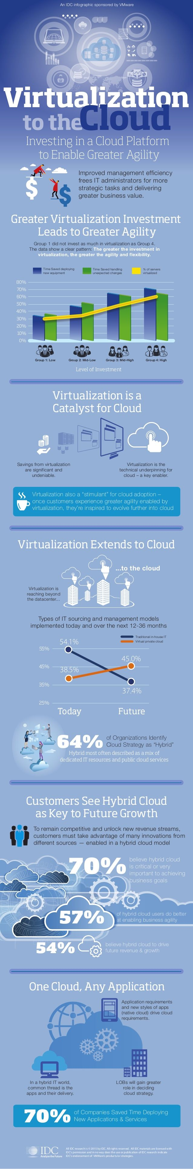 [Infographic] Survey says: more businesses are adopting the hybrid cloud | Tribal Knowledge - VMware Blogs