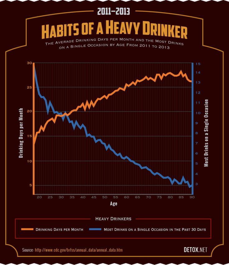 Older People Drink Fewer Drinks but Drink More Often  sc 1 st  Pinterest & 161 best Beer Infographics images on Pinterest   Infographics ... 25forcollege.com