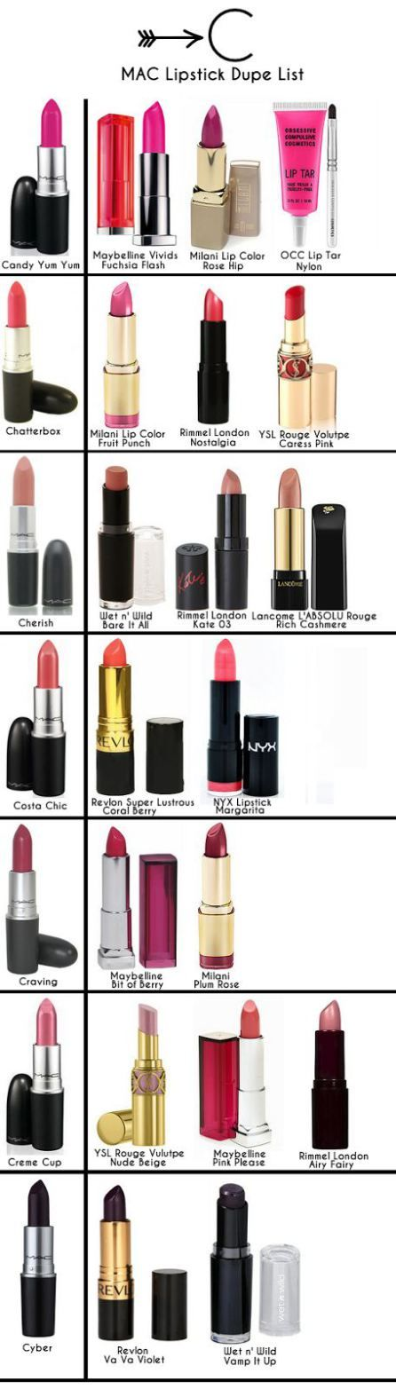 MAC lipstick dupes. Not that my opinion is MAC is the best, but a nice list to have...
