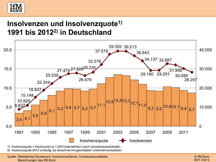 Insolvenzen 1991 bis 2012 | IfM