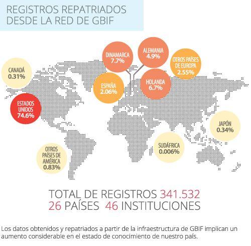 Registros biológicos repatriados a través del portal del datos del SiB