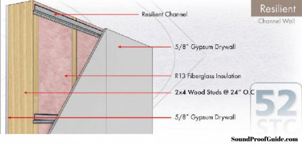DIY Different Ways on How to Soundproof a Basement Ceiling ...